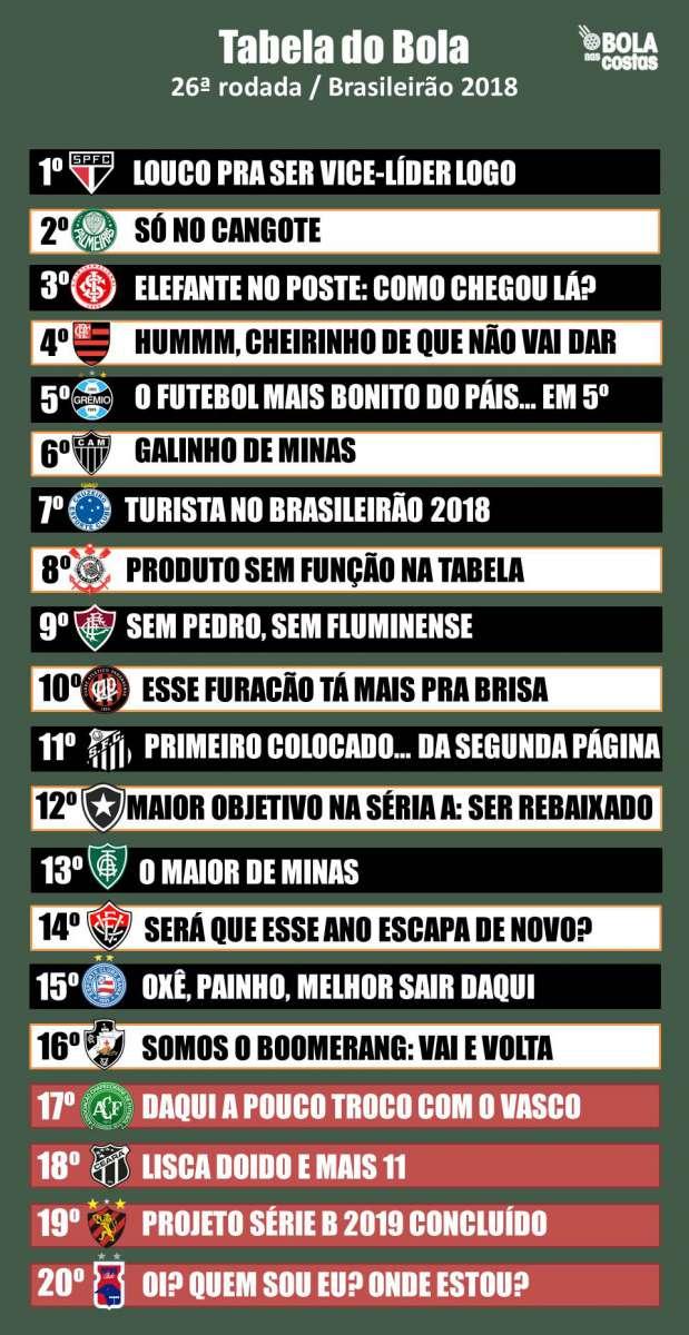 Veja A Classificacao Da Zoeira Do Campeonato Brasileiro 26ª Rodada Pretinho Basico